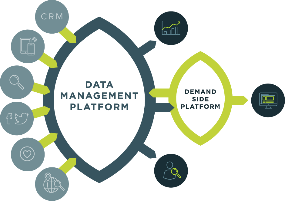 data management platform diagram connected to demand side platform