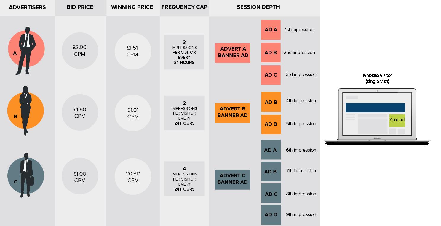 Diagram of real-time bidding machine process
