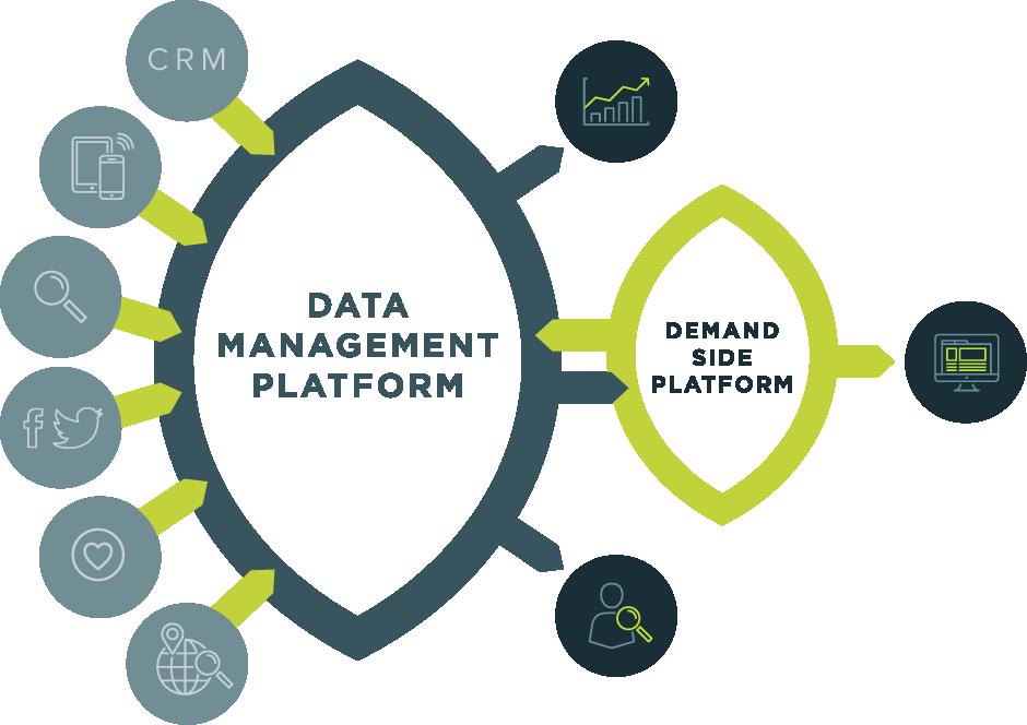 data management platform diagram connected to demand side platform
